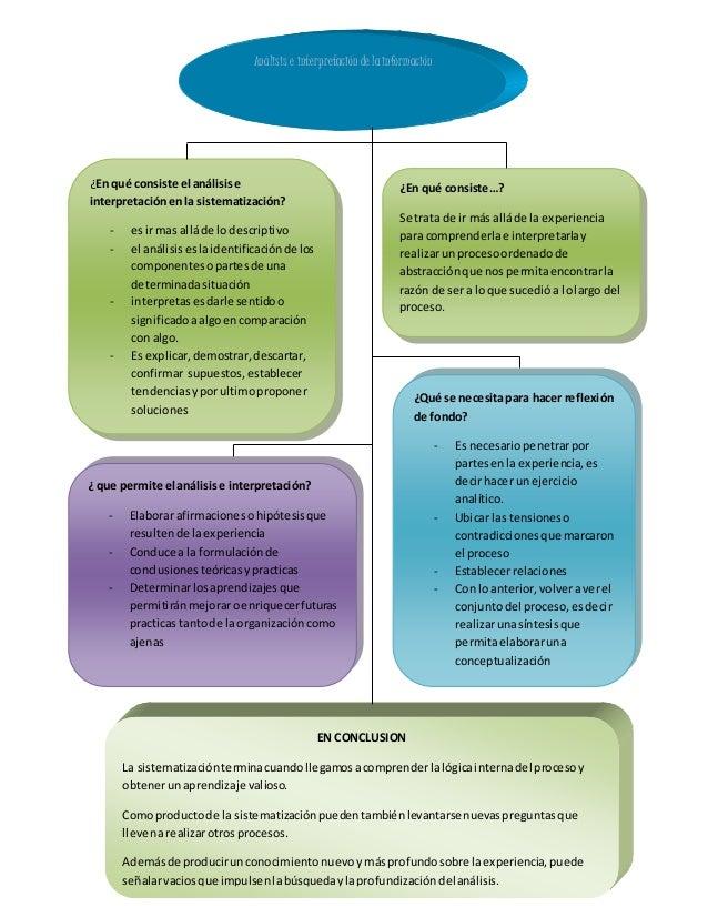 Análisis e interpretación de lainformación ¿En qué consiste el análisise interpretaciónenla sistematización? - esir mas al...