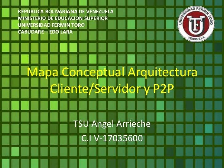 Mapa conceptual arquitectura cliente