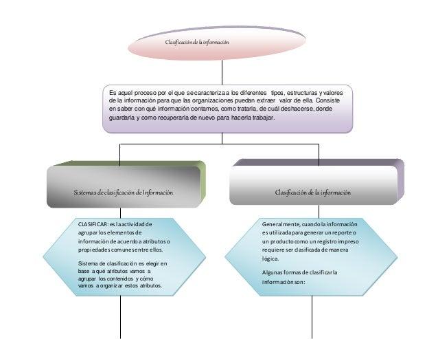 Clasificacióndelainformación Es aquel proceso por el que se caracteriza a los diferentes tipos, estructuras y valores de l...