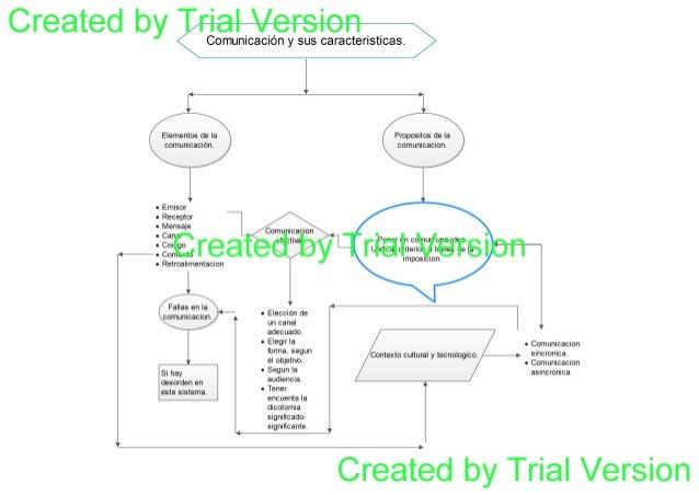 Mapa conceptual comunicacion