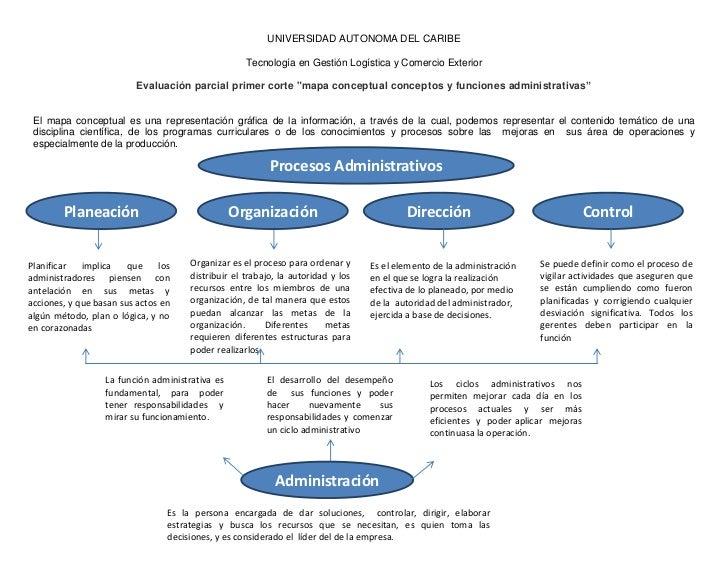 UNIVERSIDAD AUTONOMA DEL CARIBE<br />Tecnología en Gestión Logística y Comercio Exterior<br />Evaluación parcial primer co...