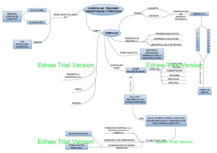 Mapa conceptual curriculum 2 pdf