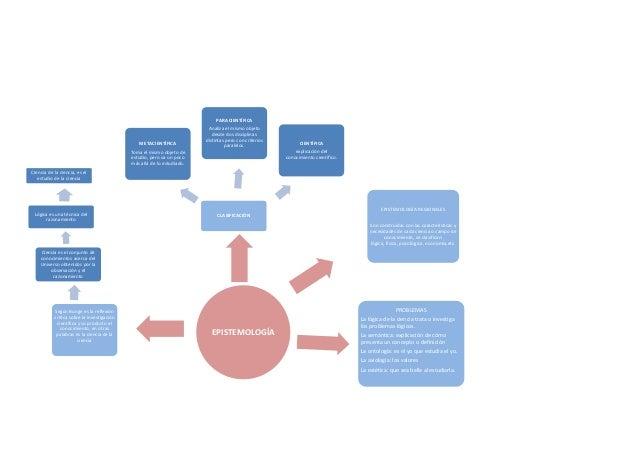 Mapa conceptual de epistemologia