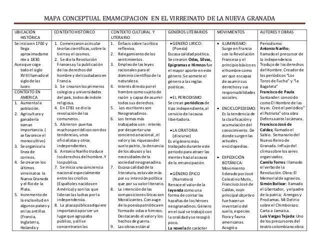 MAPA CONCEPTUAL EMAMCIPACION EN EL VIRREINATO DE LA NUEVA