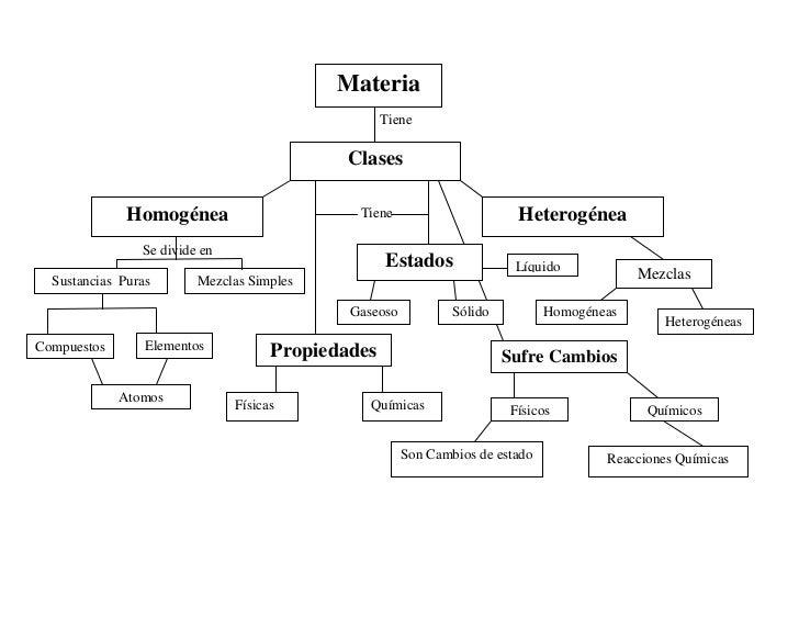 LíquidoEstadosHomogéneaSustancias  PurasMezclasMezclas Simples Homogéne HomogéneasHomoHomogéneasSufre CambiosHeterogéneaCl...