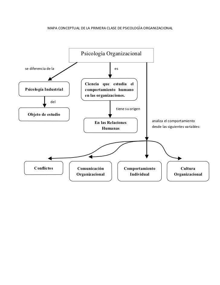 MAPA CONCEPTUAL DE LA PRIMERA CLASE DE PSICOLOGÍA ORGANIZACIONAL                                    Psicología Organizacio...