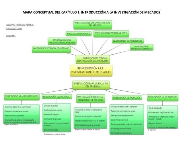 MAPA CONCEPTUAL DEL CAPÍTULO 1, INTRODUCCIÓN A LA INVESTIGACIÓN DE MECADOS