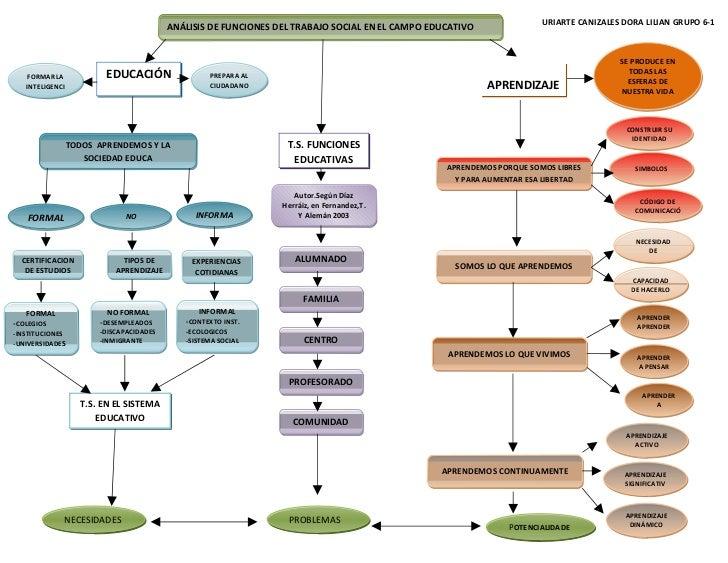 Mapa conceptual de pedagogia (1)