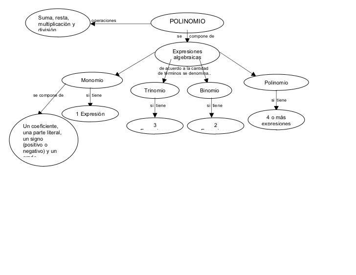 Mapa conceptual de polinomios y monomios