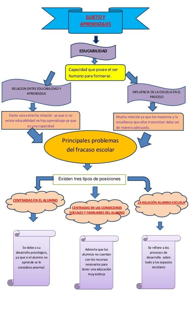 Mapa conceptual de psicologia