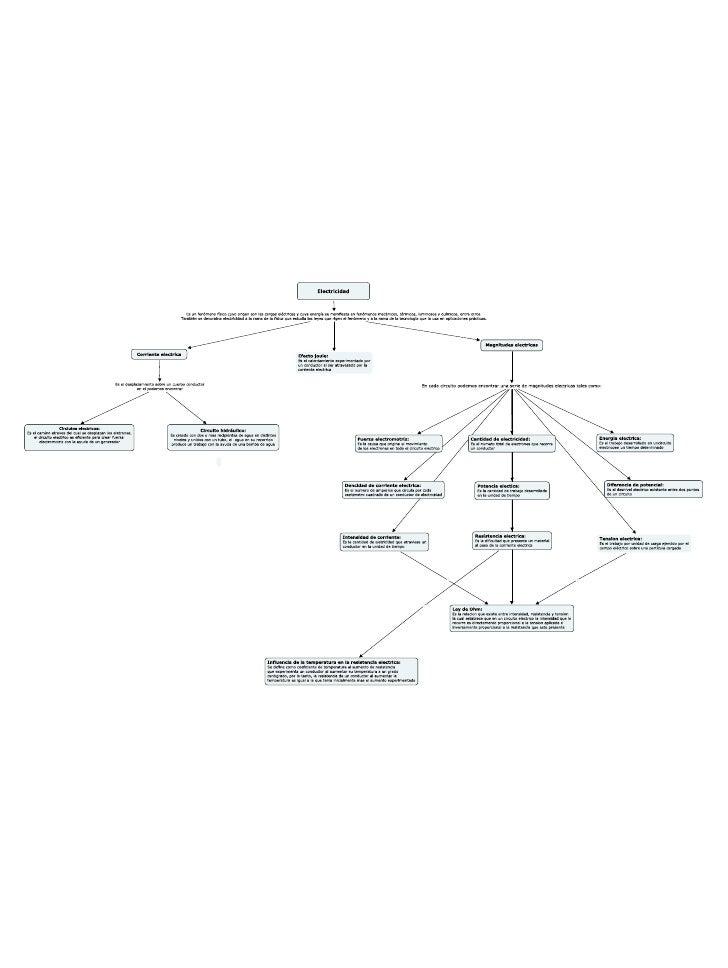 Mapa conceptual de sistemas electricos