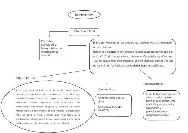 Argumentos Posición: a favor Fuentes: libros Tradiciones DIA DE MUERTOS Como ha cambiado el festejo del día de muertos ant...