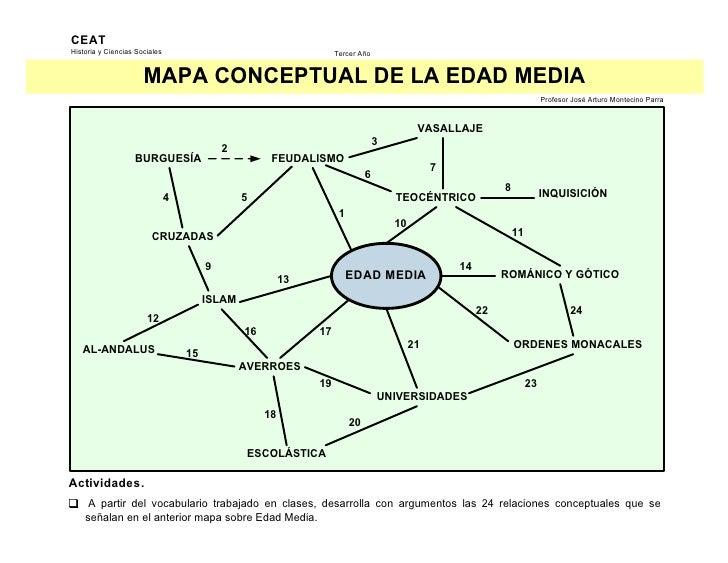 CEAT HistoriayCienciasSociales                                        TercerAño                         MAPACONCEPTUA...