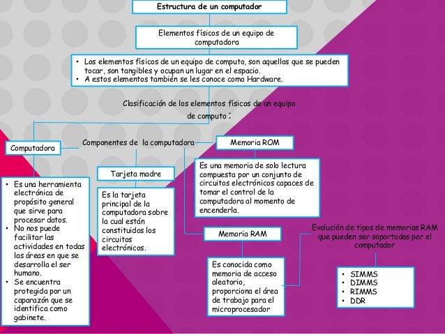 Mapa conceptual estructura de un computador for Cuales son los cajeros red