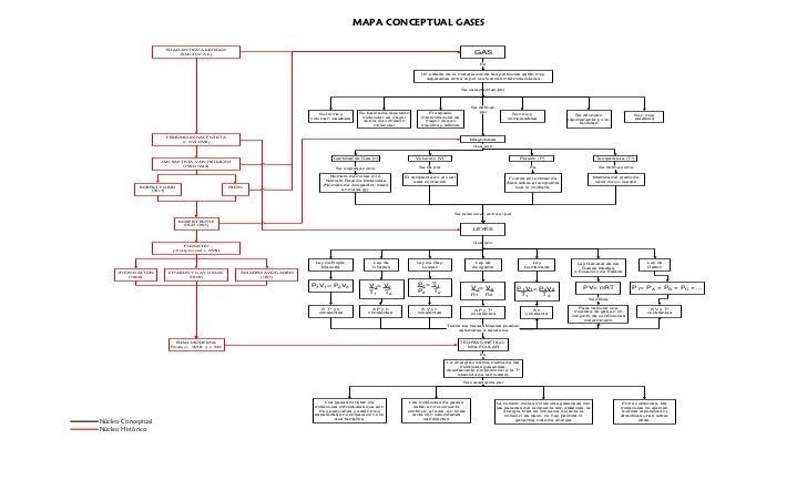 MAPA CONCEPTUAL GASES                     EDAD ANTIGUA GRIEGOS                         (600-300 A.C)                      ...