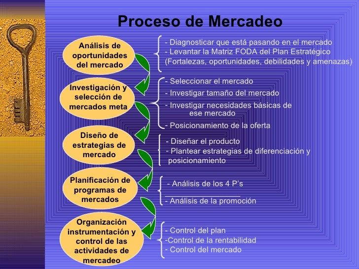 Mercado And Son Pest Control Mapa Conceptual Marketing