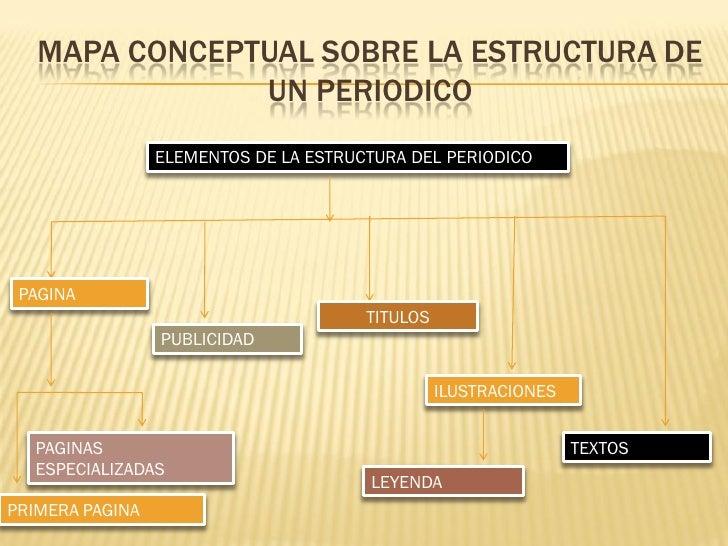 Mapa conceptual sobre la estructura de un periodico maria for Estructura del periodico mural
