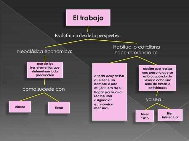 Mapa conceptual trabajo evolucion for Fuera de serie bogota empleo