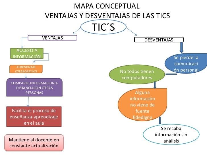 MAPA CONCEPTUAL                  VENTAJAS Y DESVENTAJAS DE LAS TICS                              TIC´S                 VEN...