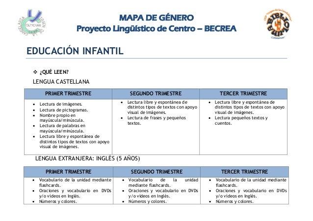 MAPA DE GÉNERO Proyecto Lingüístico de Centro – BECREA EDUCACIÓN INFANTIL  ¿QUÉ LEEN? LENGUA CASTELLANA PRIMER TRIMESTRE ...