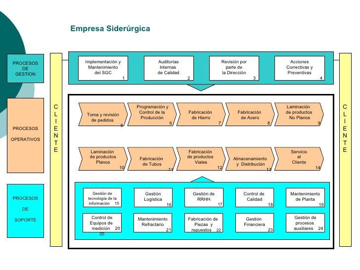 Infoases mapa de procesos un m todo para implementar for Mapa de procesos de un restaurante