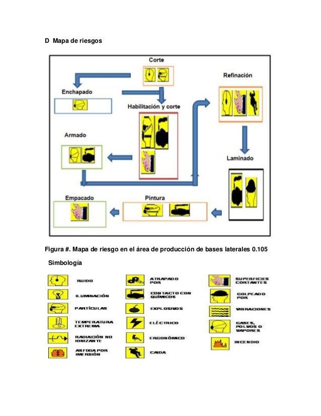Mapa de riesgosFigura #. Mapa de riesgo en el área de producción de