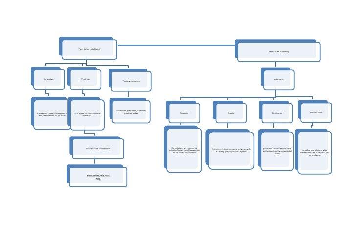 Mapa de tecnicas de marketing
