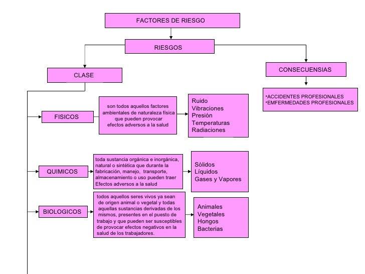 FACTORES DE RIESGO  RIESGOS   CLASE  FISICOS  son todos aquellos factores ambientales de naturaleza física que pueden prov...