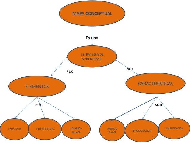 MAPA CONCEPTUAL  Es una  ESTRATEGIA DE APRENDIZAJE  sus  sus  CARACTERISTICAS  ELEMENTOS  son  son  CONCEPTOS  PROPOSICION...