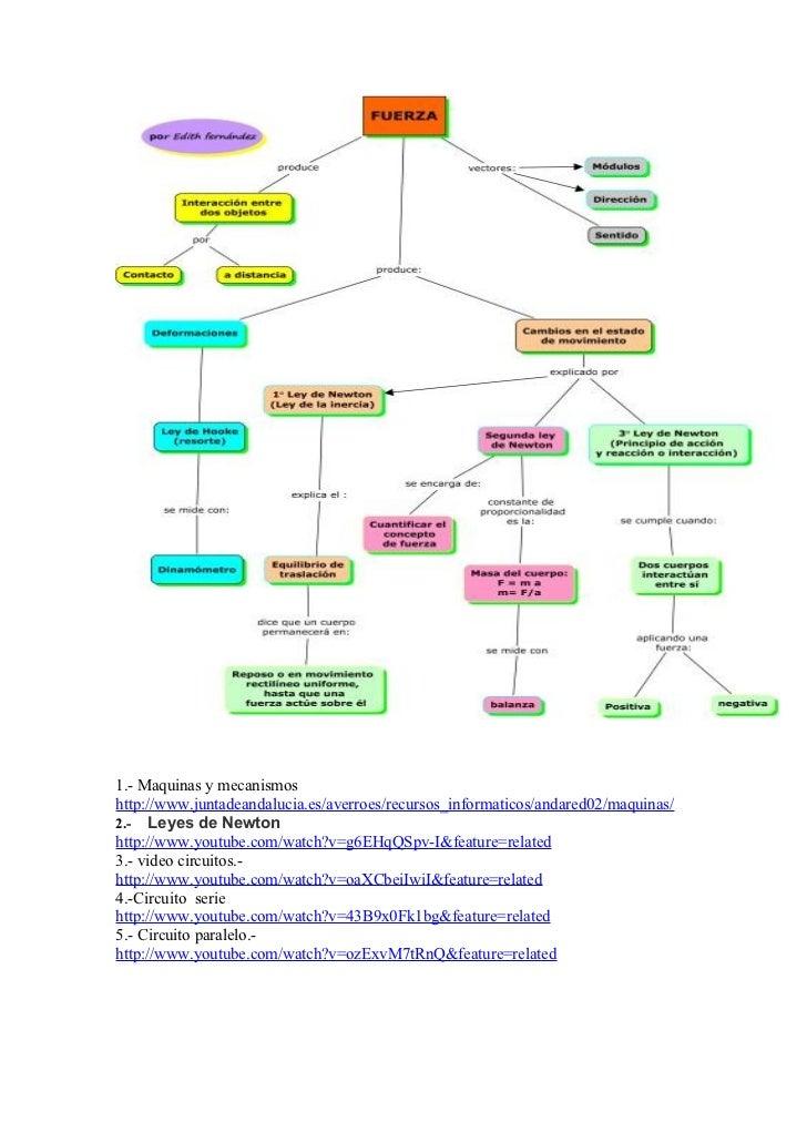 1.- Maquinas y mecanismoshttp://www.juntadeandalucia.es/averroes/recursos_informaticos/andared02/maquinas/2.- Leyes de New...