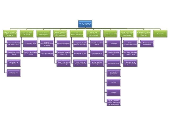 Mapa general  del curso