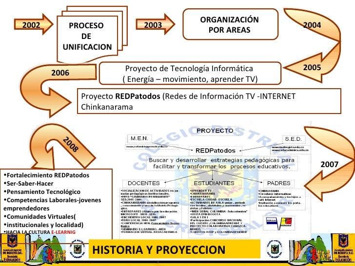 2002 PROCESO  DE  UNIFICACION 2003 ORGANIZACIÓN  POR AREAS   2004 2005 2006 Proyecto de Tecnología Informática  ( Energía ...