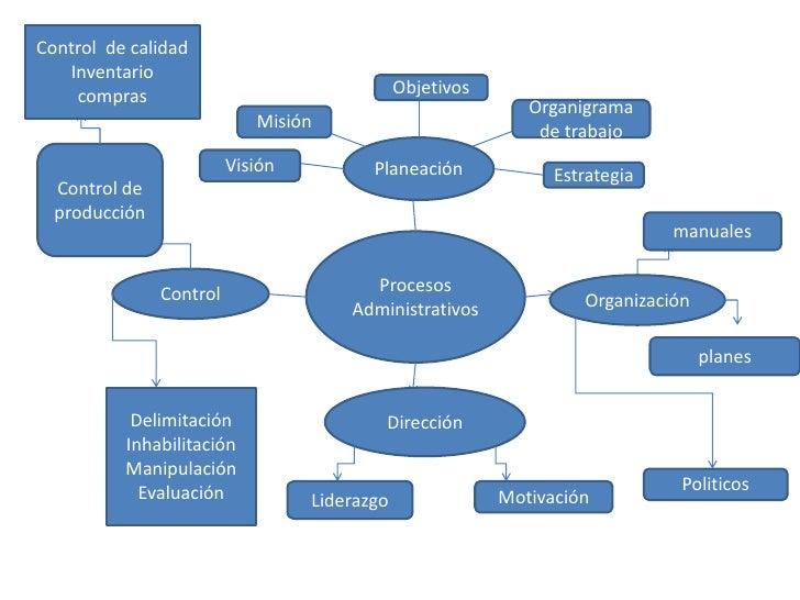 Control  de calidad<br />Inventario<br />compras<br />Objetivos<br />Organigrama de trabajo<br />Misión<br />Planeación<br...