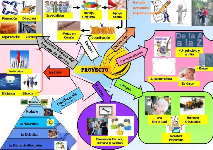 ejemplo de proyectos empresariales: