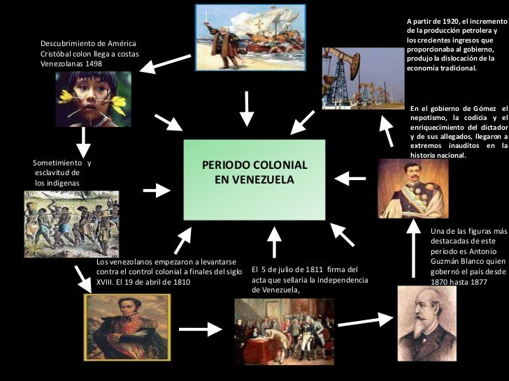 historia de la economia en venezuela: