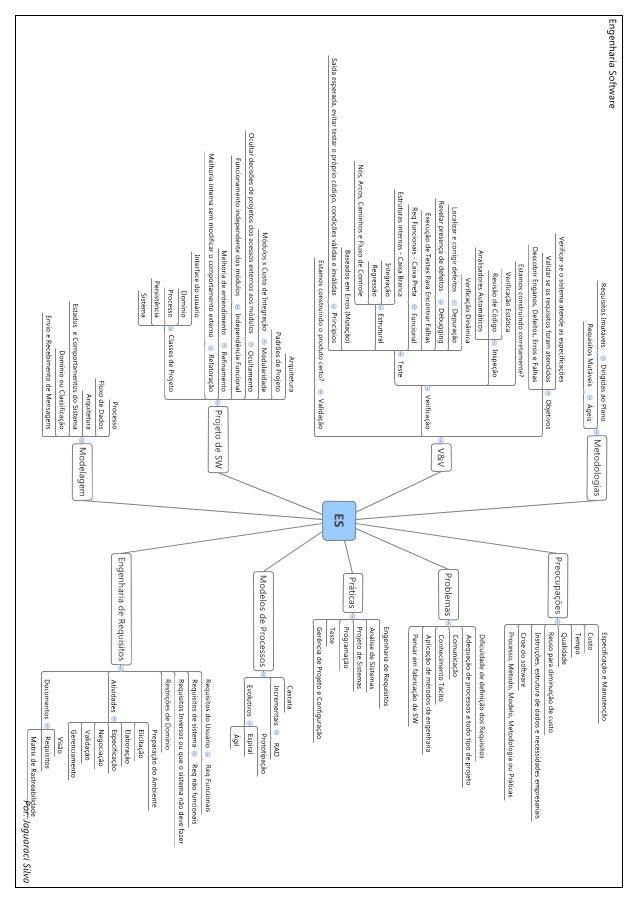 Mapa Mental sobre Engenharia de Software