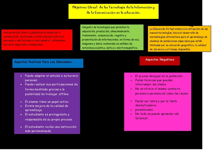 Mapa mental de objetivos (fines)  de las tecnología de la información y de la comunicación en la educación.