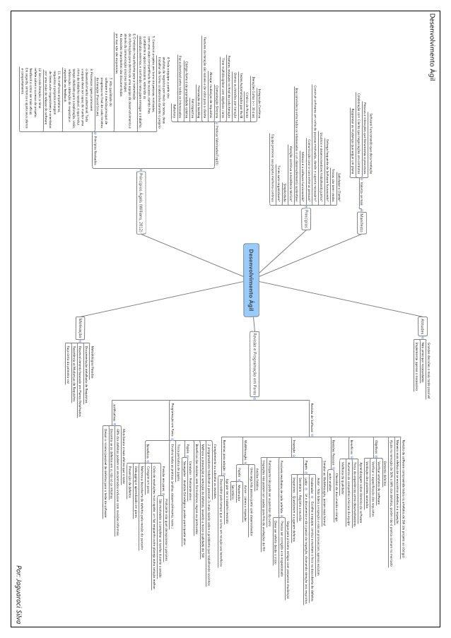 Mapa mental desenvolvimento ágil