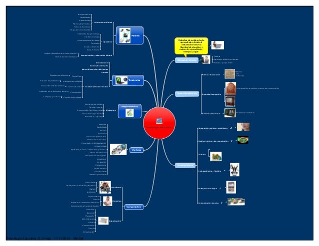 Mapa mental  Equipo C