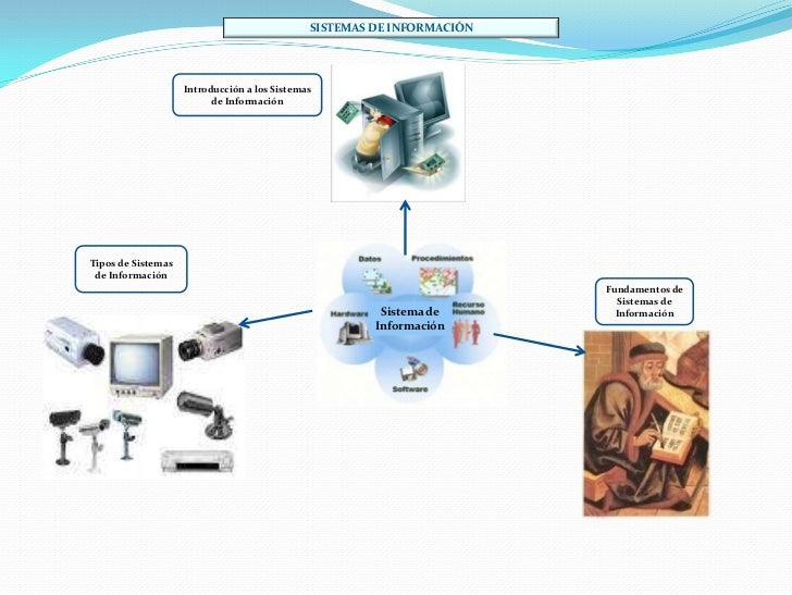 SISTEMAS DE INFORMACIÓN                    Introducción a los Sistemas                          de InformaciónTipos de Sis...