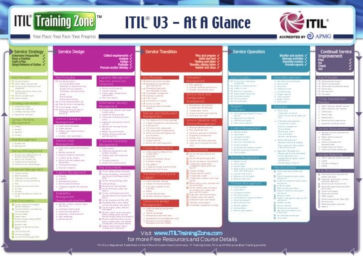 ITIL V3 - At A Glance                                                                                                     ...