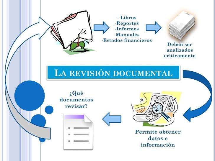 Mapa Mental La Revisión Documental