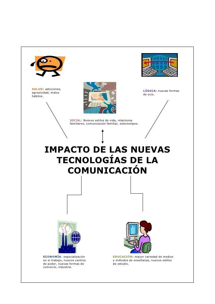 Mapa mental lenguaje y comunicacion