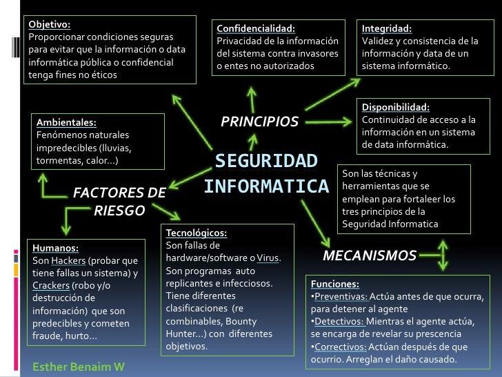 Mapa mental seguridad informatica