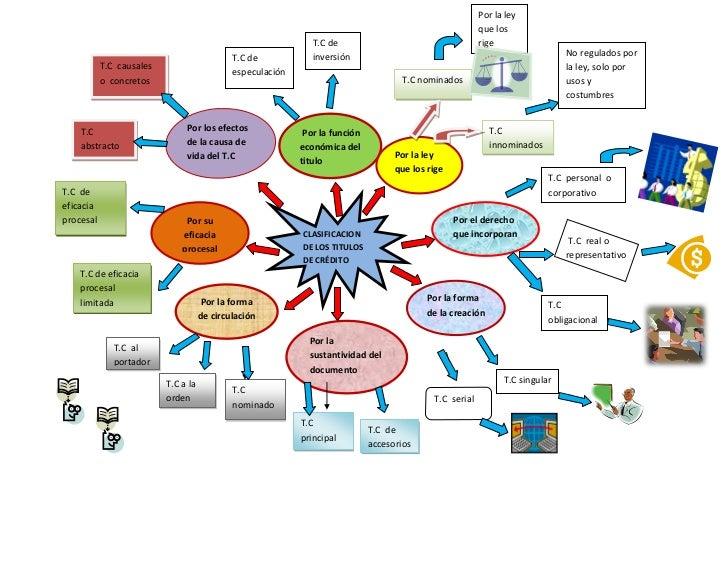 Mapa mental t.c