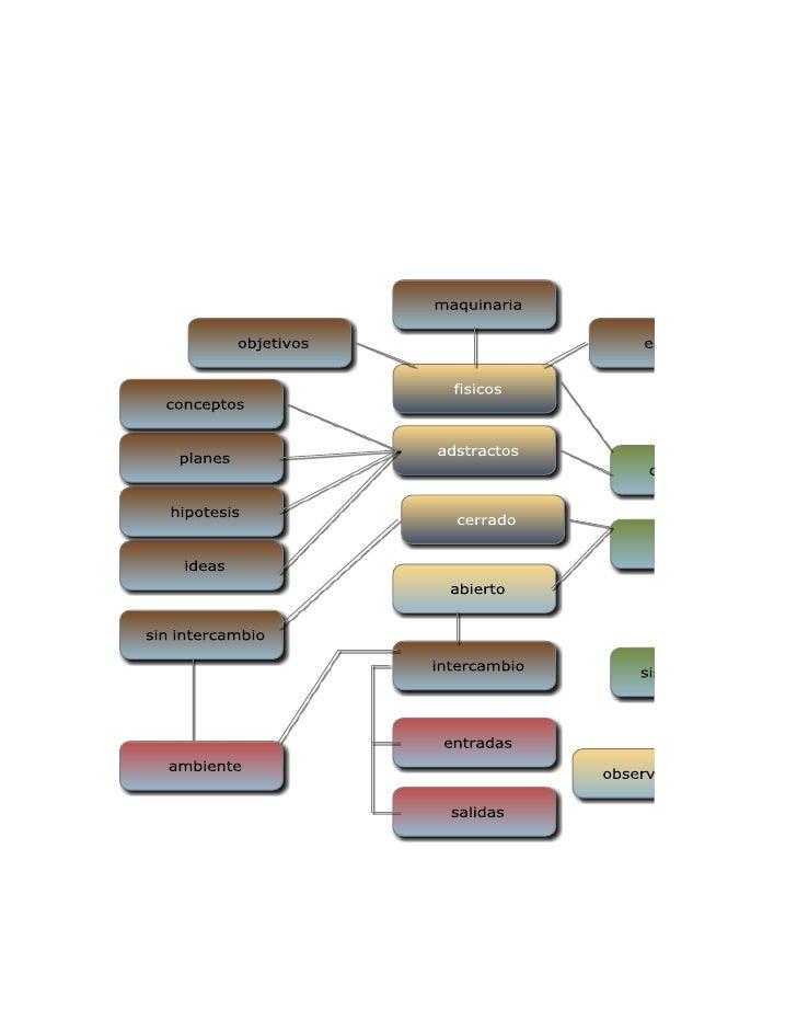 Mapa mental teoria de los sistemas