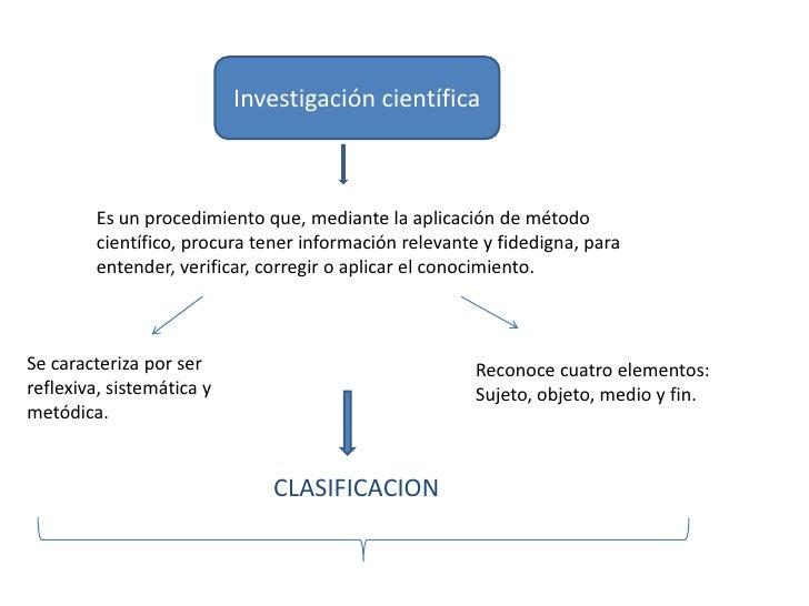 Investigación científica         Es un procedimiento que, mediante la aplicación de método         científico, procura ten...