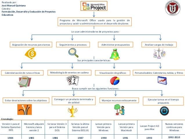 Realizado por:José Manuel QuintanaCátedra:Formulación, Desarrollo y Evaluación de ProyectosEducativos                     ...