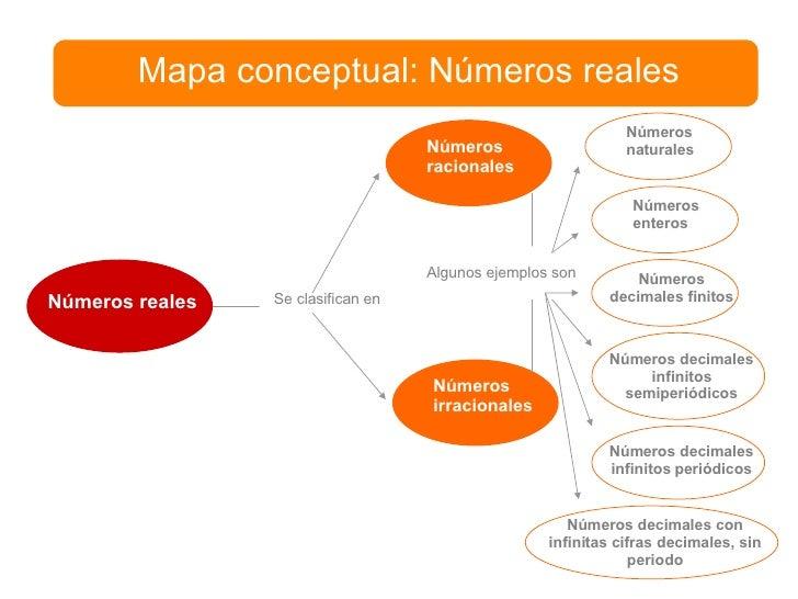 Mapa conceptual: Números reales Números reales Se clasifican en Números racionales Números irracionales Algunos ejemplos s...