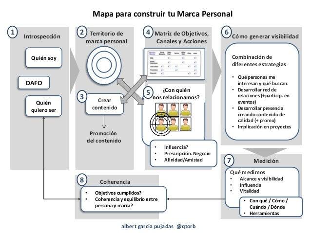 Mapa para construir tu marca personal